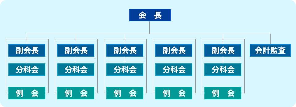 青研 組織図